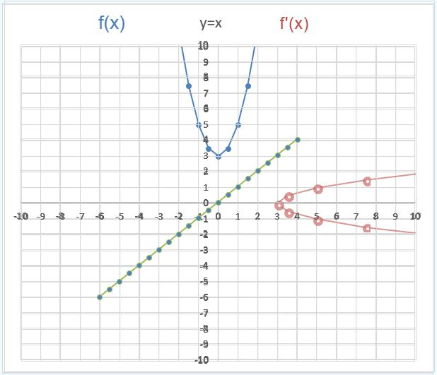 Exploring Inverse Functions