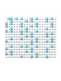 Prime Numbers – What If Spreadsheet Math