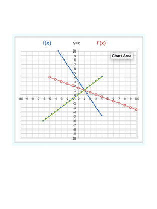 Inverse of Linear Functions