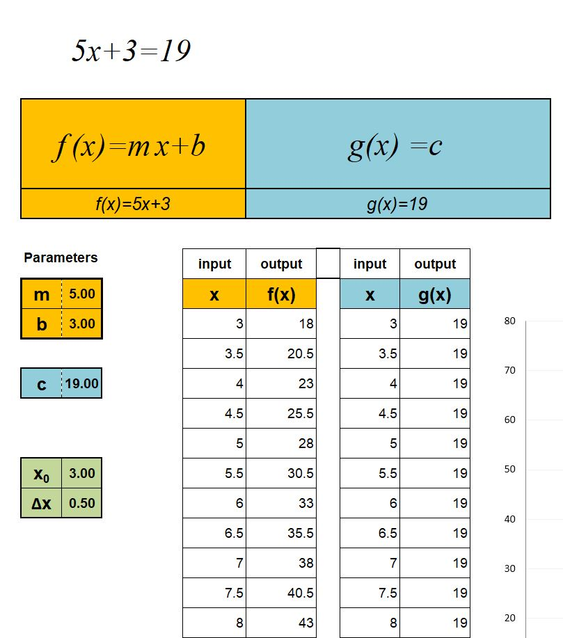 Solving Equations Digitally